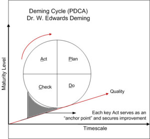 Deming Management